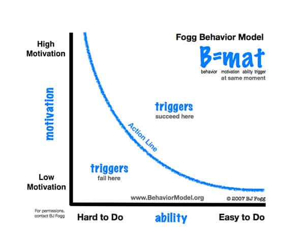 Foggs Behavioral Model